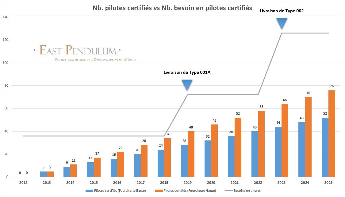Nb. pilotes certifiés vs Nb. besoin en pilotes certifiés