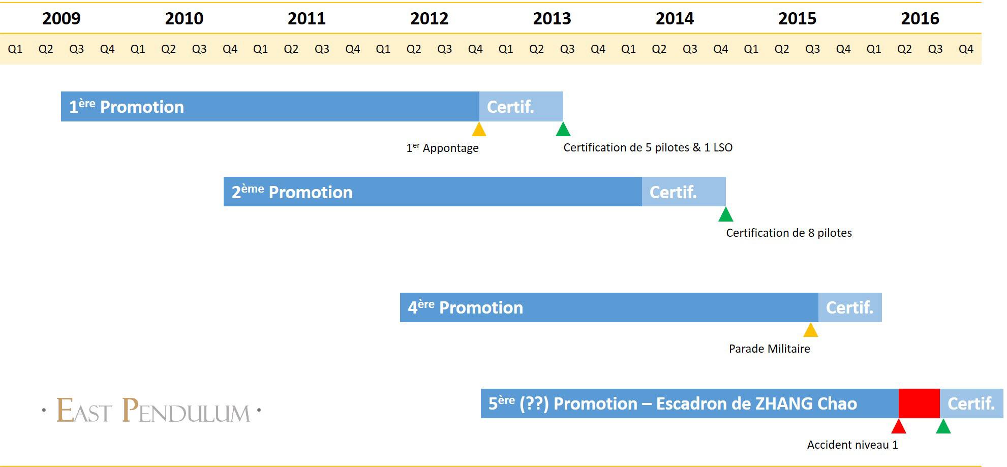 Planning (estimatif) des 6 promotions de pilotes aéronavales chinois. Date : 2016-08-23