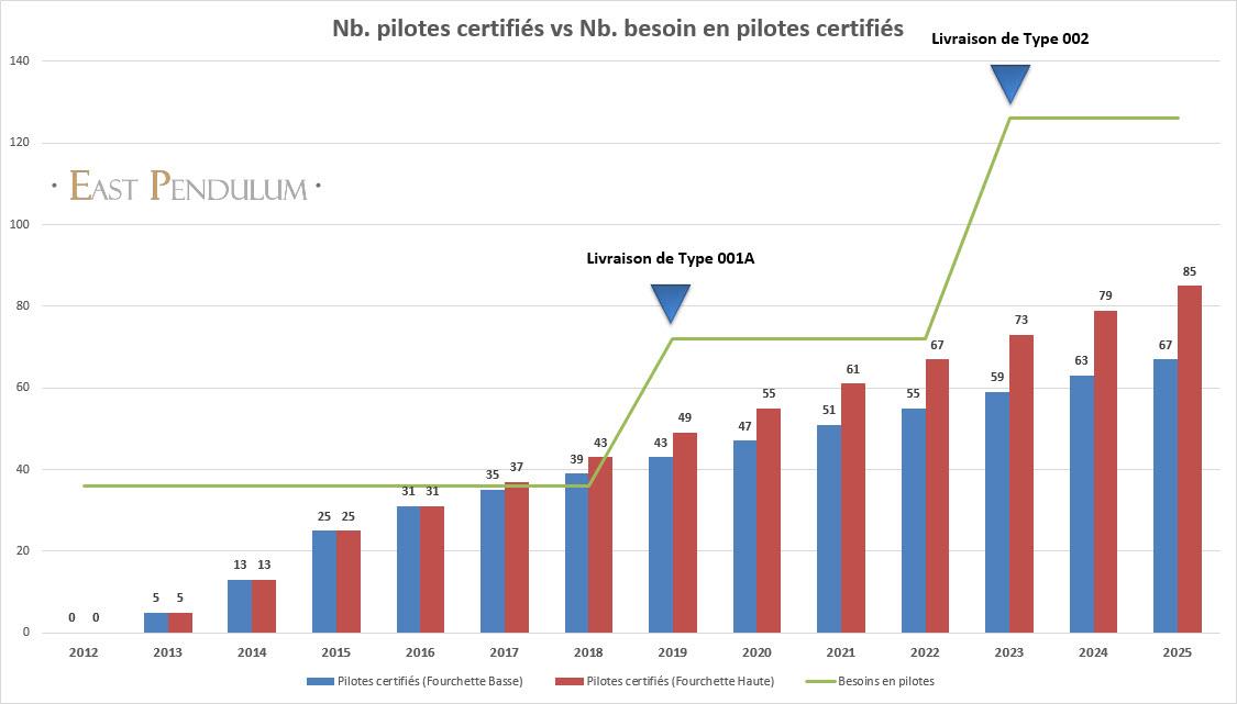 Estimation du nombre de pilotes aéronavals formés (Source : East Pendulum, le 22 Août 2016)