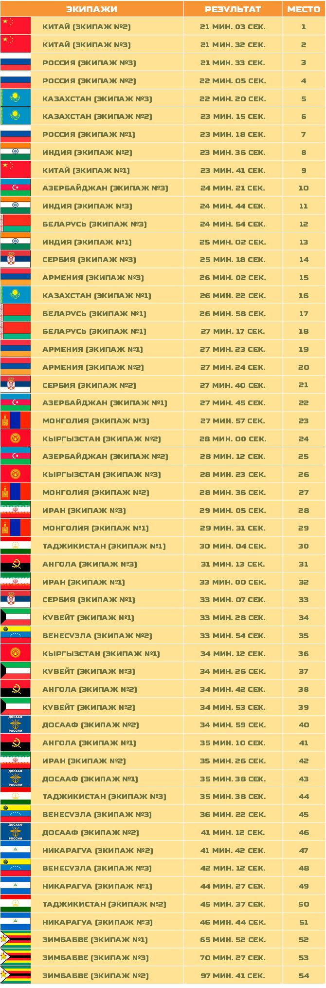 Résultats de la course individuelle dans le Biathlon de chars de combat 2016, 2 équipages chinois avec leur ZTZ-96B prennent la 1ère et la 2ème place du tableau