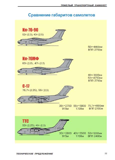 Antonov avion de transport lourd Y-20