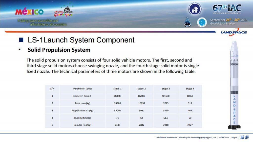 Caractéristiques du lanceur LS-1 de LandSpace