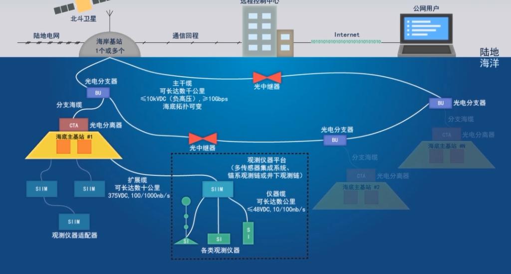 Surveillance sous-marine