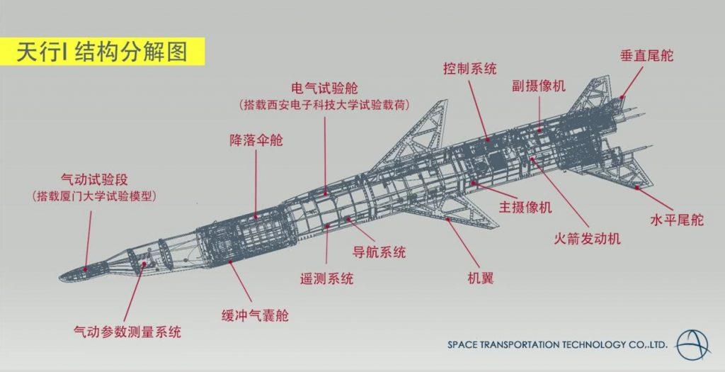 Hypersonique