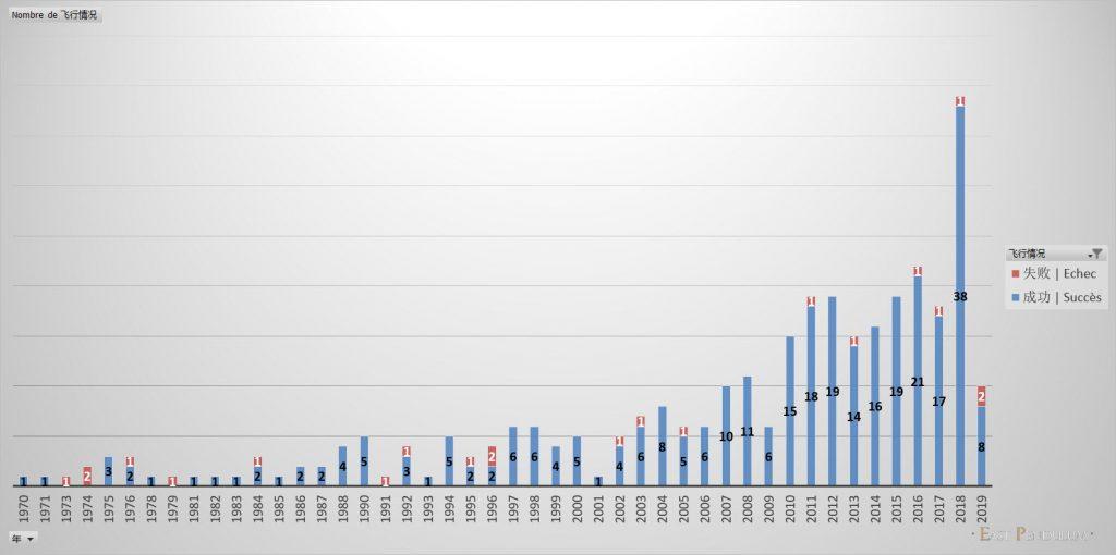 Le nombre de lancements spatiaux chinois par an (Image : East Pendulum)
