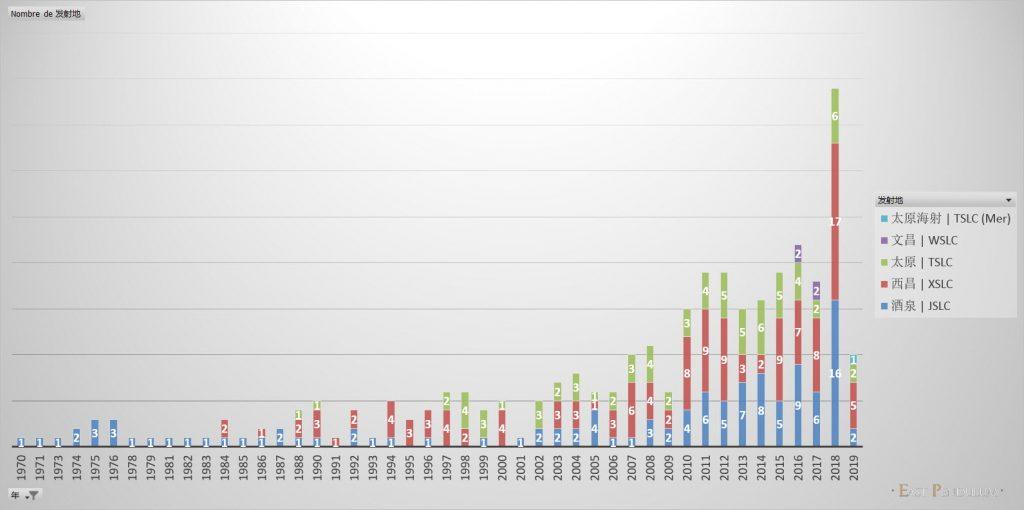 Le nombre de lancement par centre spatial chinois (Image : East Pendulum)