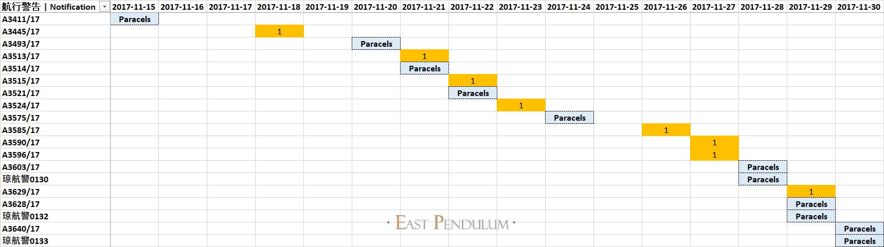 Paracels