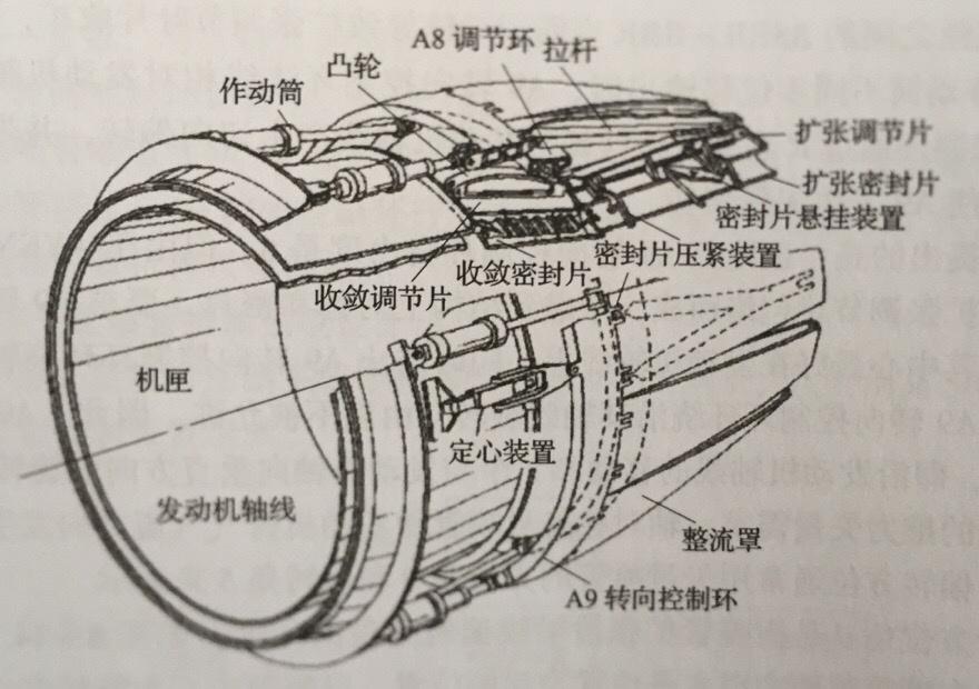 Poussée vectorielle